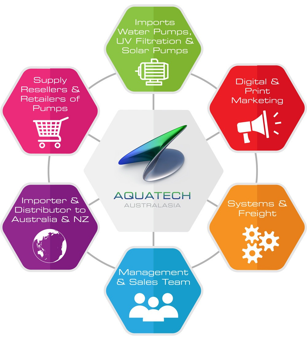 Aquatech Australasia business